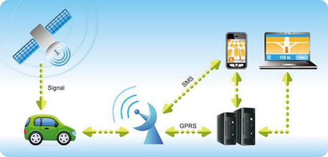 GPS sporing