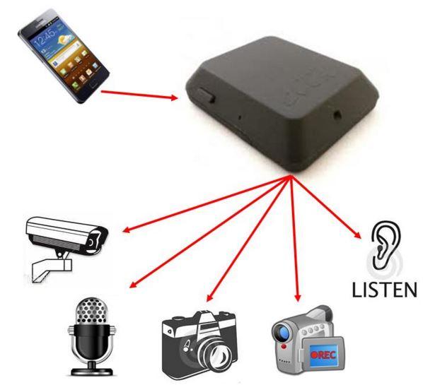 Fjernstyrt spionkamera lydopptak og avlytting via mobiltelefon