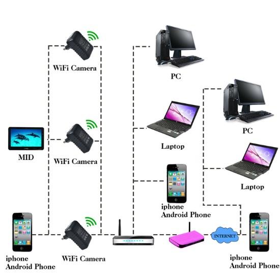 Trådløst Wi-Fi spionkamera i adapter