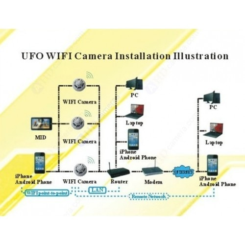 WiFi IP spionkamera skjult i røykvarsler